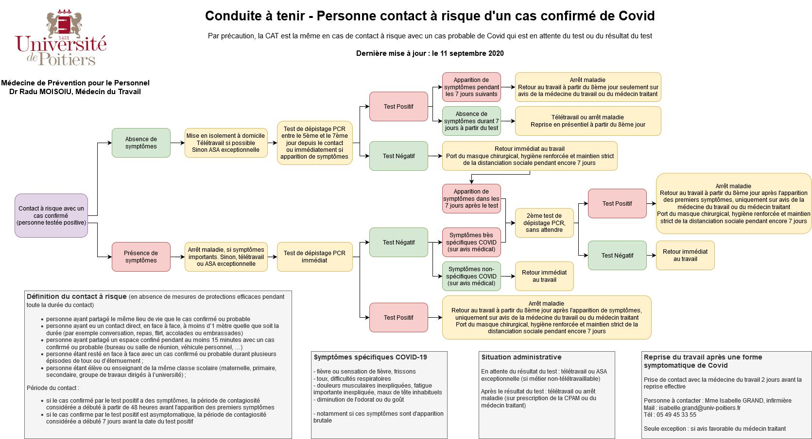 Conduite à tenir en cas de contact à risque avec un cas suspect/confirmé de COVID-19